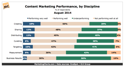 Content Marketing Performance